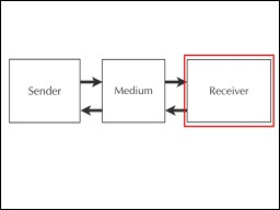 Two way model of communication with the receiver highlighted to denote that conversations must be receiver-driven.