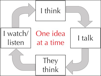 A model of the conversational pattern